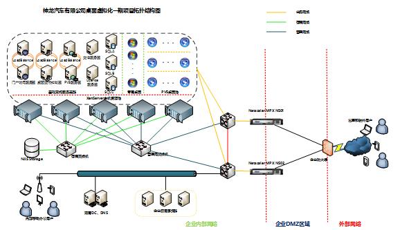 神龙汽车信息化基础架构平台项目